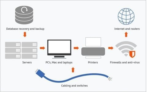 networking & infrastructure